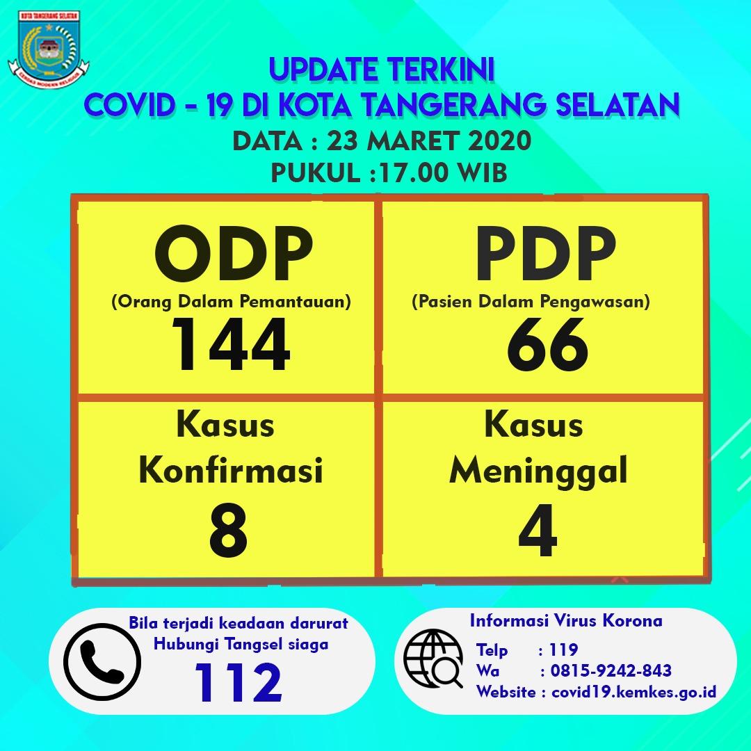 Data COVID-19 Tangsel, Senin (23/3/2020).