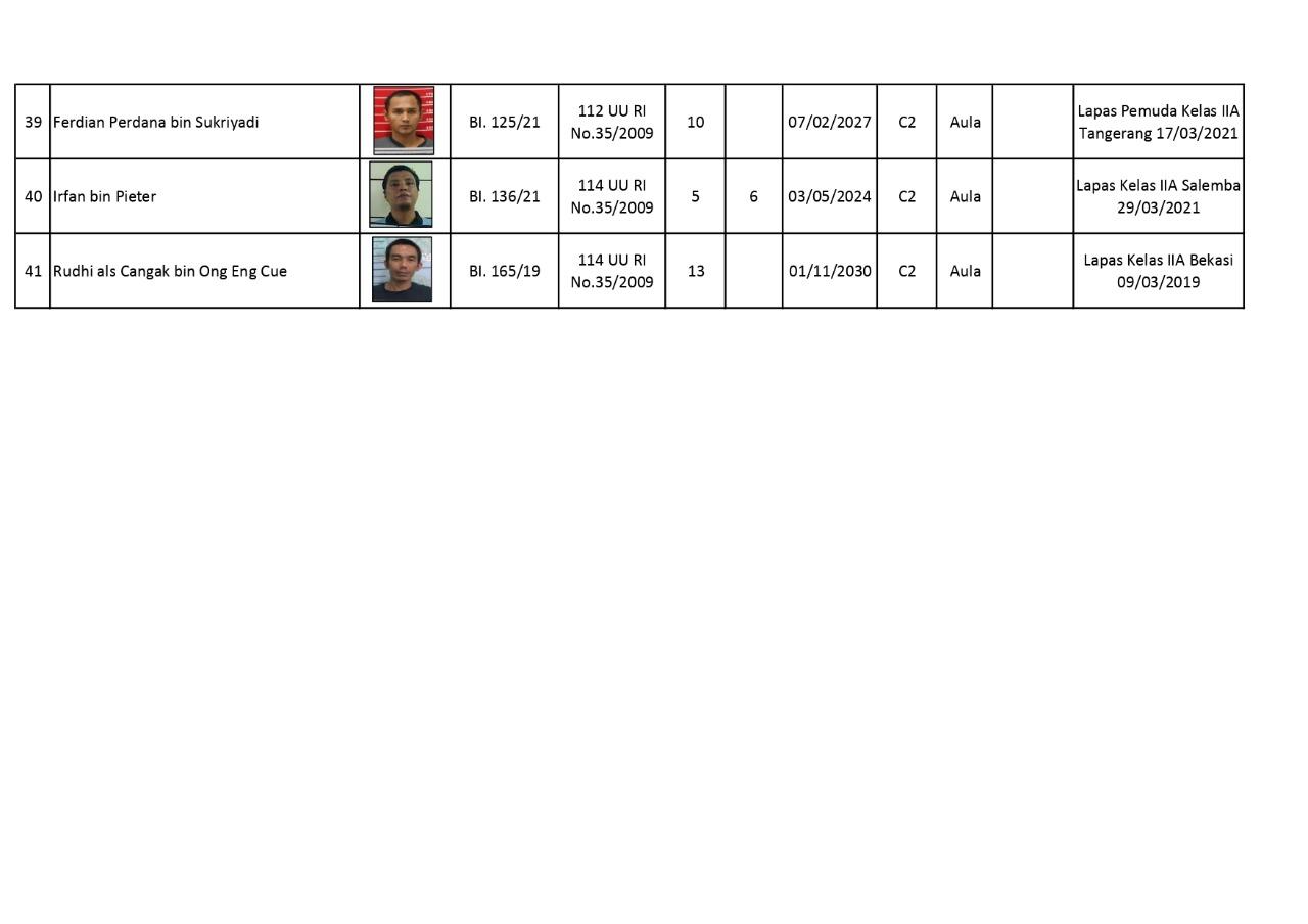 Data korban penghuni Lapas Kelas 1 Tangerang.